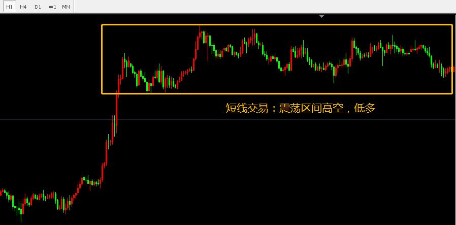 外汇期货交易的规则短平快合适还是中短线好?日内短线交易秘诀