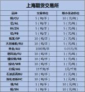我国商品期货品种及其上市交易所,期货品种一览表2019